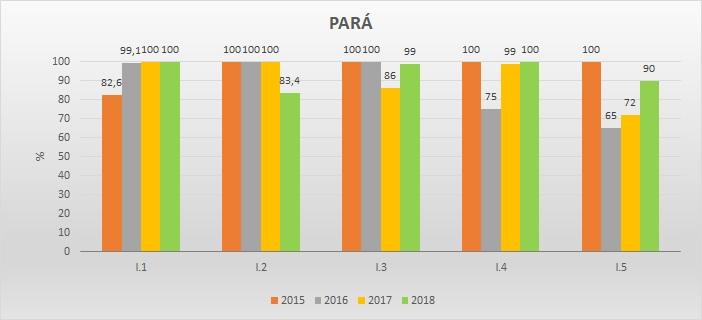 Gráfico metas federativas PA