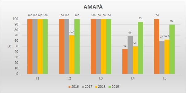 Gráfico metas federativas AP