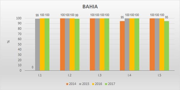 Gráfico metas federativas BA