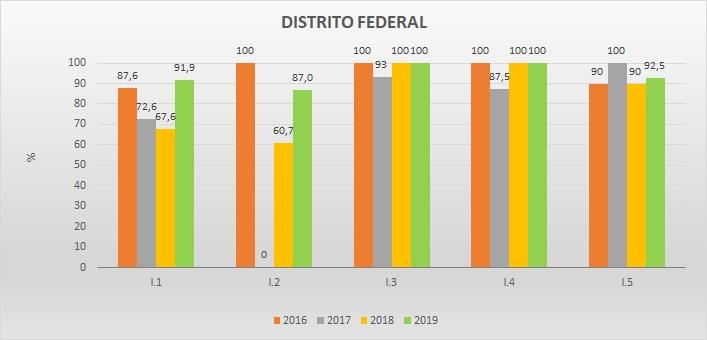 Gráfico metas federativas DF