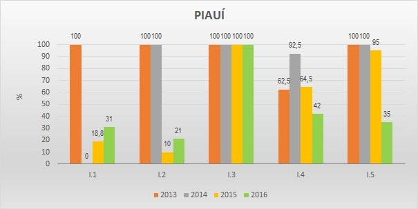 Gráfico metas federativas PI