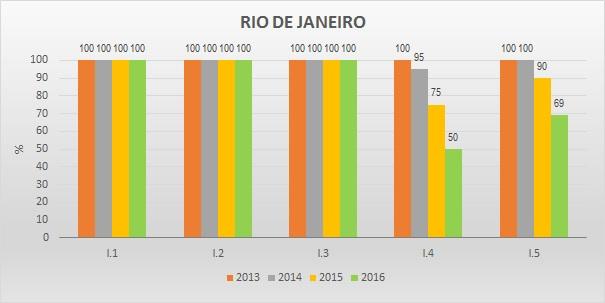 Gráfico metas federativas RJ
