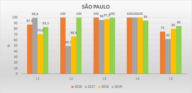 Gráfico metas federativas SP