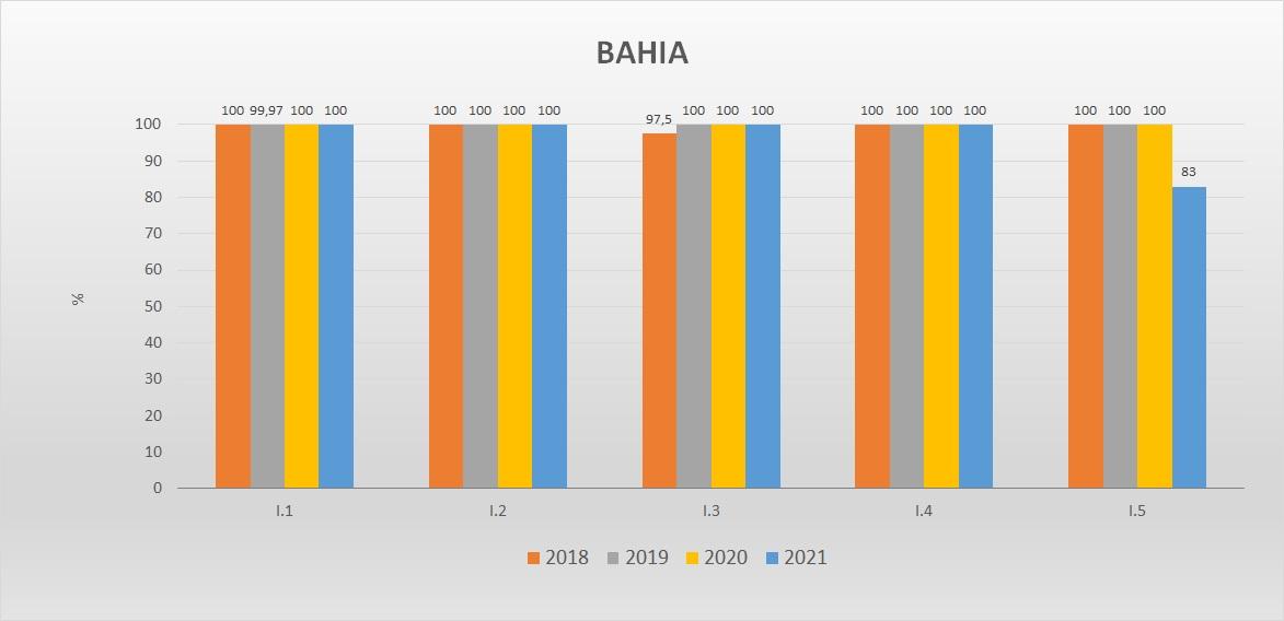 Gráfico das metas federativas Progestão 2 BA