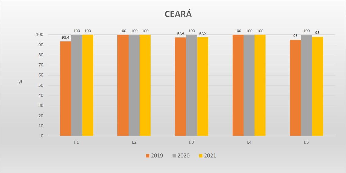 Gráfico das metas federativas Progestão 2 CE