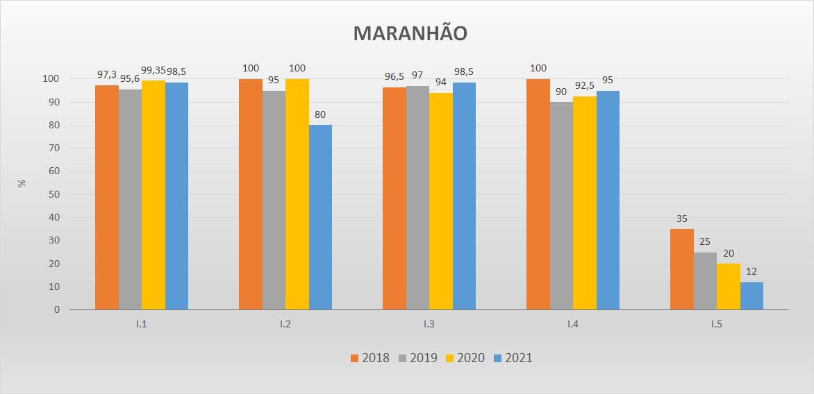 Gráfico das metas federativas Progestão 2 MA