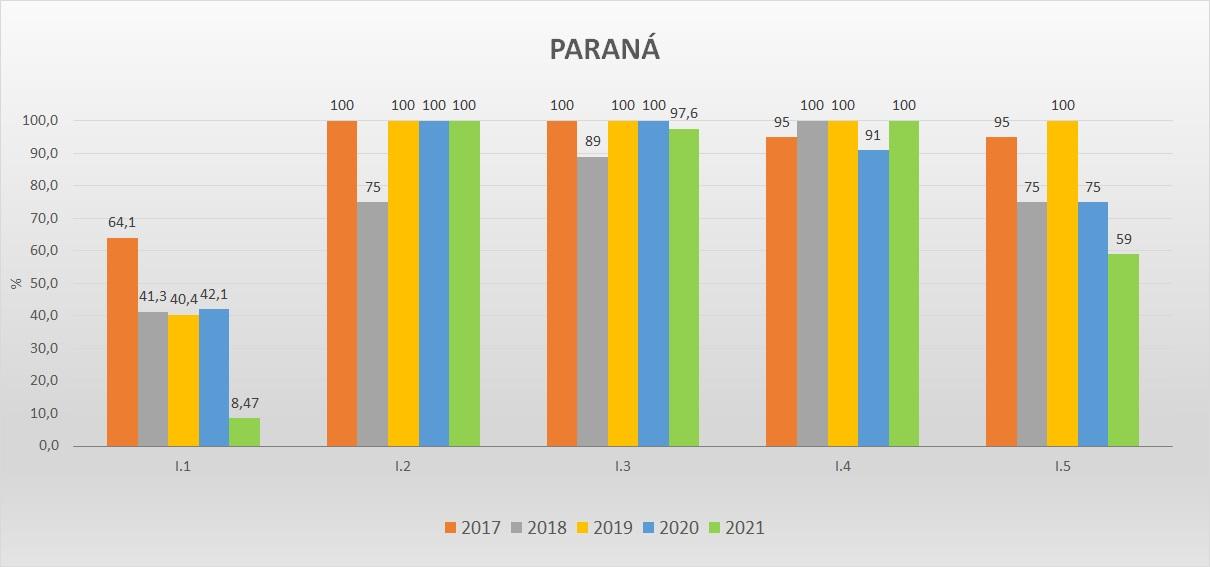 Gráfico das metas federativas Progestão 2 PR