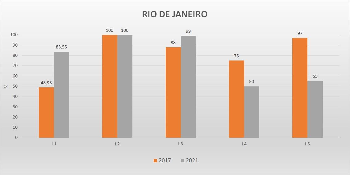 Gráfico das metas federativas Progestão 2 RJ