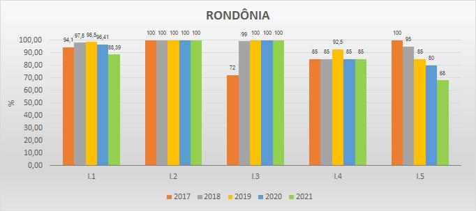 Gráfico das metas federativas Progestão 2 RO