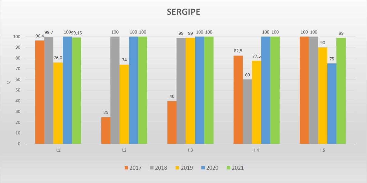 Gráfico das metas federativas Progestão 2 SE