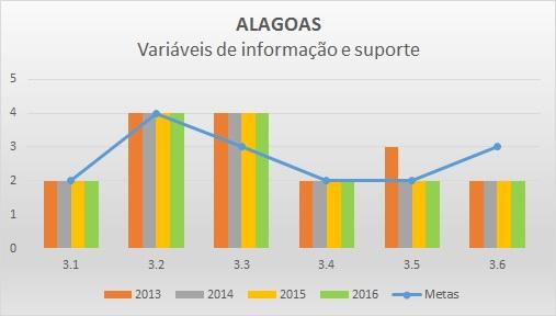 Variáveis de informação 2016 AL