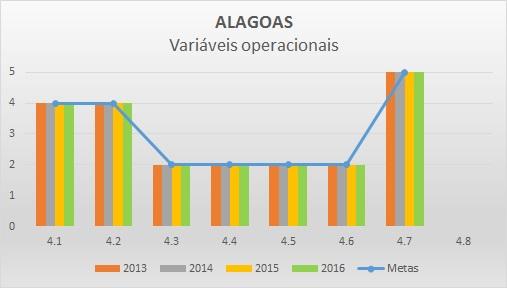 Variáveis operacionais 2016 AL