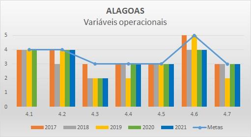 Variáveis operacionais 2018 AL