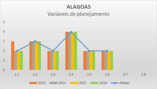 Variáveis de planejamento 2016 AL