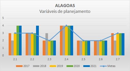 Variáveis planejamento 2018 AL