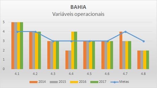 Variáveis operacionais BA