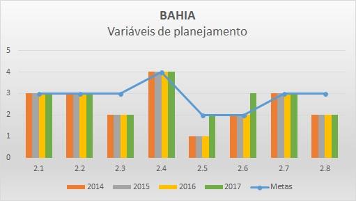Variáveis de planejamento BA