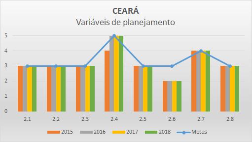 Variáveis planejamento 2018 CE