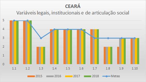 Variáveis LIAS 2018 CE