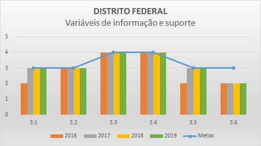 Variáveis de informação 2016 DF