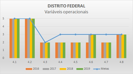 Variáveis operacionais 2016 DF
