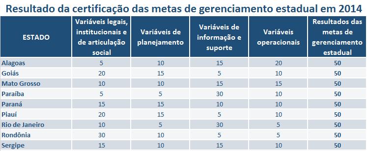 Certificação metas estaduais 2014