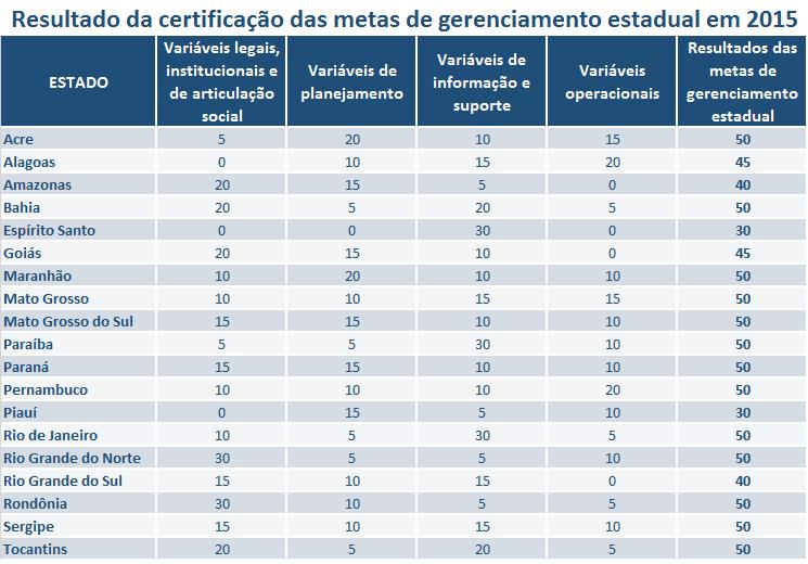Certificação metas estaduais 2015