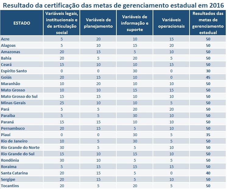 Certificação das metas estaduais 2016