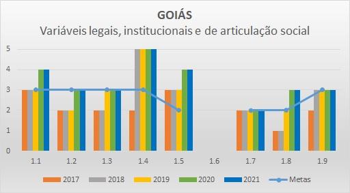Variáveis LIAS 2017 GO