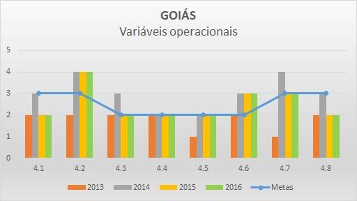 Variáveis operacionais 2016 GO