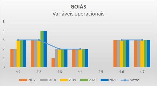 Variáveis operacionais 2017 GO