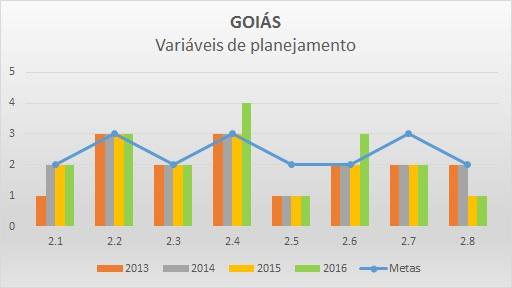 Variáveis de planejamento 2016 GO