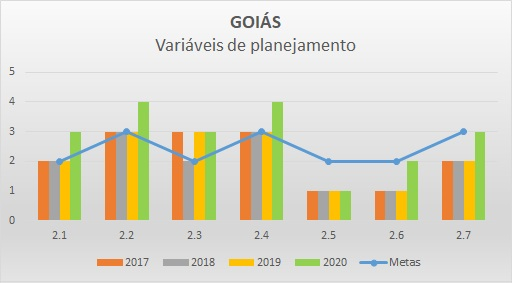 Variáveis planejamento 2017 GO