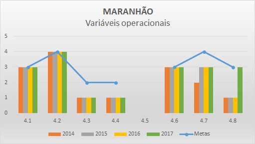Variáveis operacionais 2016 MA
