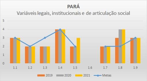 Variáveis LIAS PA - Progestão 2