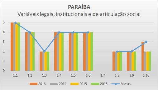 Variáveis LIAS 2016 PB