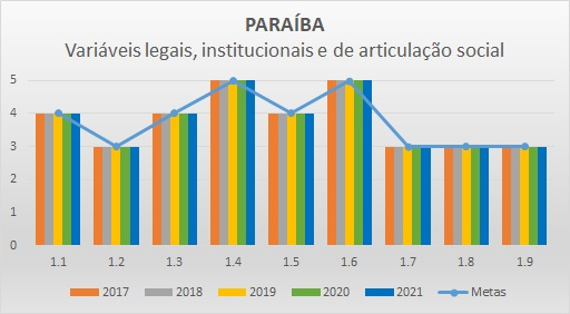 Variáveis LIAS 2018 PB