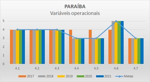 Variáveis operacionais 2018 PB