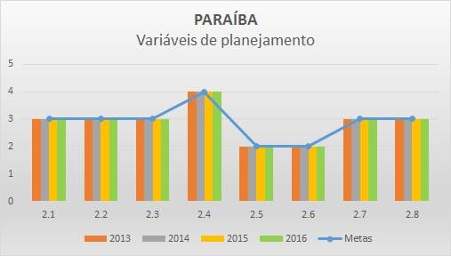 Variáveis de planejamento 2016 PB