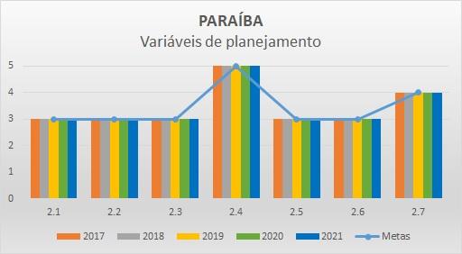 Variáveis planejamento 2018 PB