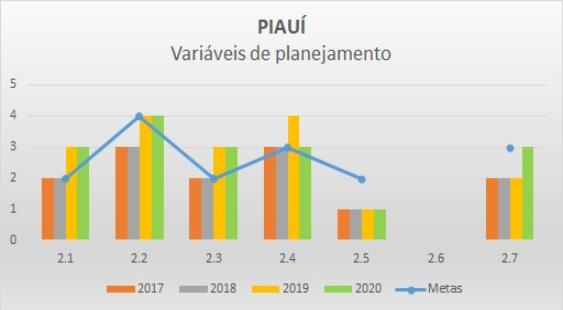 Variáveis planejamento PI - Progestão 2
