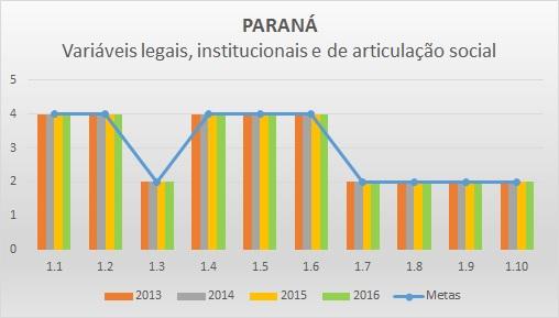 Variáveis LIAS 2013-2016 PR