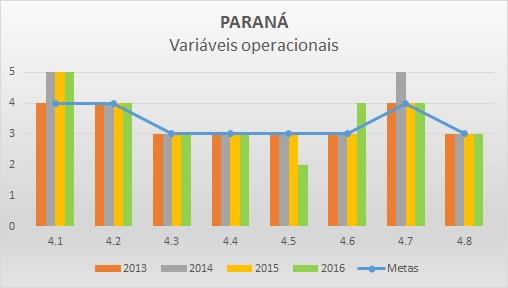 Variáveis operacionais 2013-2016 PR
