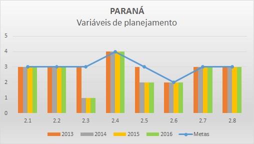 Variáveis planejamento 2013-2016 PR