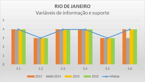 Variáveis de informação 2016 RJ