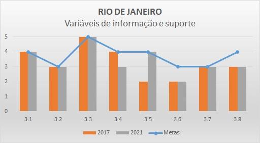 Variáveis de informação 2017 RJ