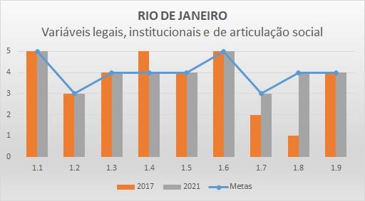 Variáveis LIAS 2017 RJ