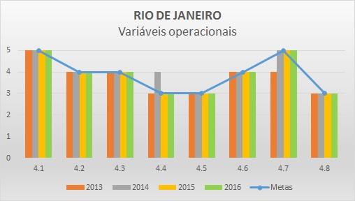 Variáveis operacionais 2016 RJ