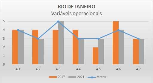 Variáveis operacionais 2017 RJ