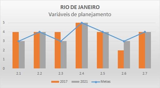 Variáveis de planejamento 2017 RJ
